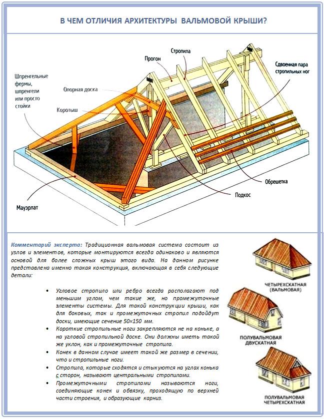 Как построить крышу своими руками пошаговая инструкция 371